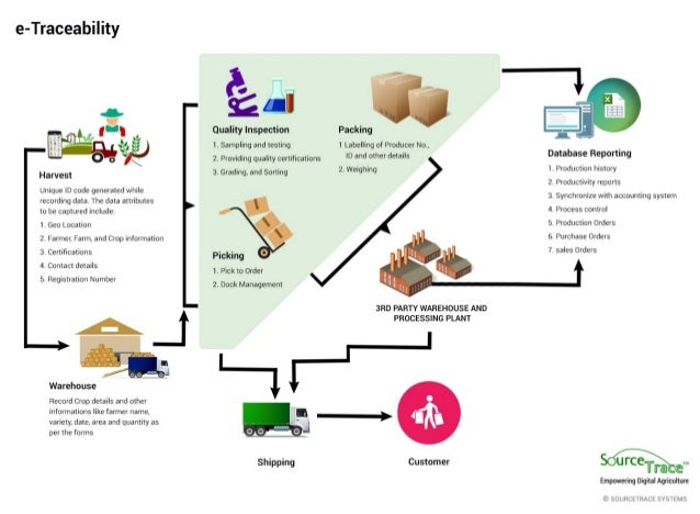 A Complete Flow Process About Etraceability Solutions That