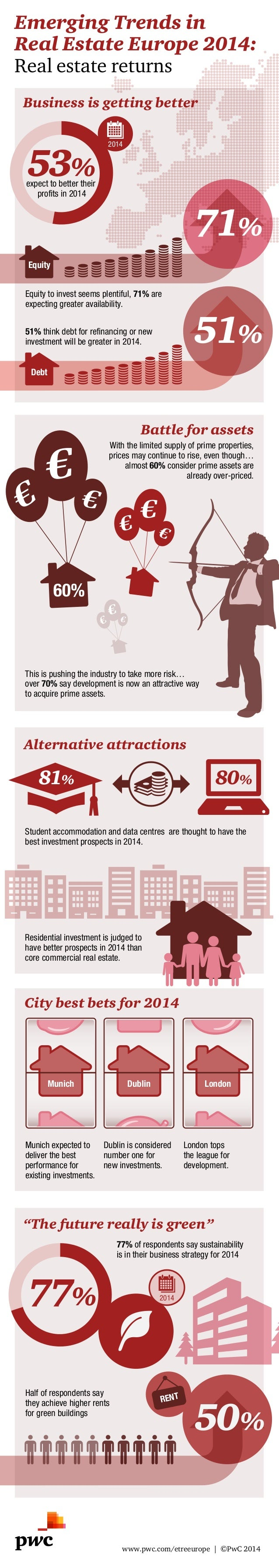 Emerging Trends in Real Estate Europe 2014: Real estate returns Business is getting better  53%  2014  expect to better th...