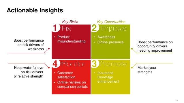 Et Retail Investors And Consumers Insurance Survey Preview