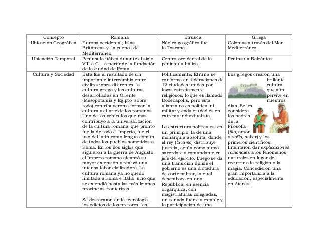 Comparacion Del Matrimonio Romano Y El Actual : Etruscos romanos griegos