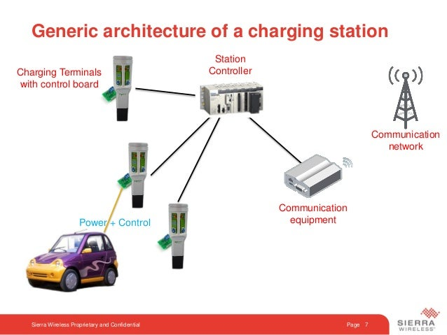 Lasting Solutions For Electric Vehicle Charging Stations