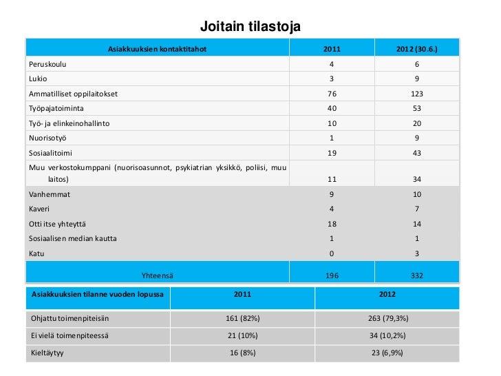 Joitain tilastoja                        Asiakkuuksien kontaktitahot                       2011            2012 (30.6.)Per...