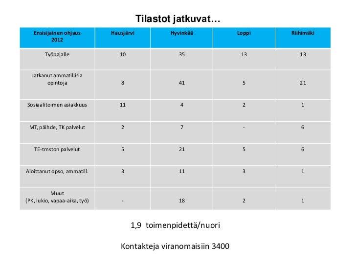 Tilastot jatkuvat…   Ensisijainen ohjaus         Hausjärvi          Hyvinkää        Loppi   Riihimäki           2012      ...