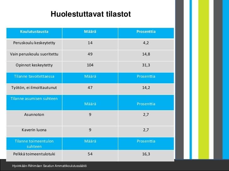 Huolestuttavat tilastot      Koulutustausta                           Määrä      Prosenttia Peruskoulu keskeytetty        ...