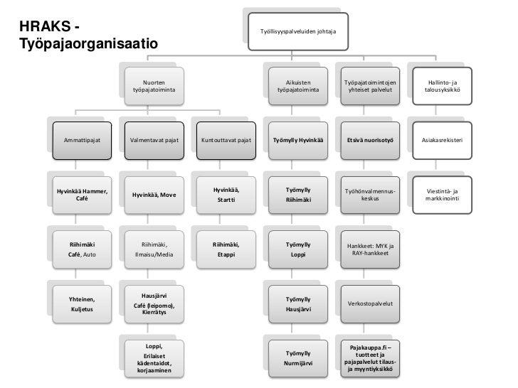 HRAKS -                                                          Työllisyyspalveluiden johtajaTyöpajaorganisaatio         ...
