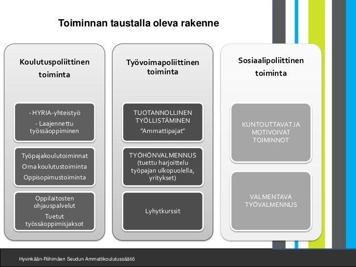 Toiminnan taustalla oleva rakenneKoulutuspoliittinen                         Työvoimapoliittinen       Sosiaalipoliittinen...