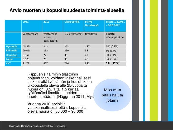 Arvio nuorten ulkopuolisuudesta toiminta-alueella             2011              2011              Ulkopuolella    Etsivä  ...