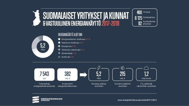 www.energiatehokkuussopimukset2017-2025.fi ENERGIANSÄÄSTÖ ALOITTAIN Toteutettuja energiatehokkuustoimia kpl Energiaa sääst...