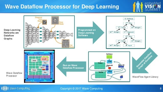 New dataflow architecture for machine learning a presentation from we execute dataflow applications on dataflow processors 8 sciox Images