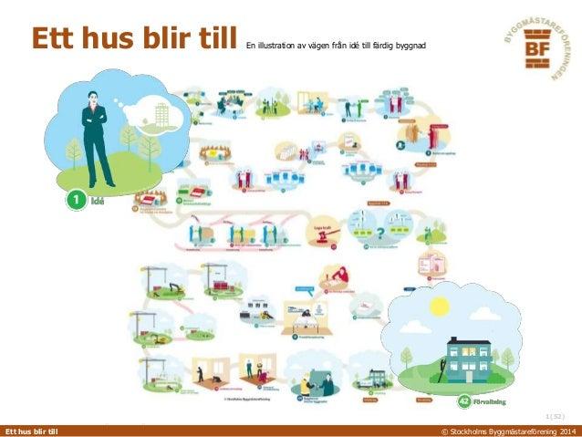 (52)  Ett hus blir till En illustration av vägen från idé till färdig byggnad  1  EttS hTuOsC bKliHr tOilLlMS BYGGMÄSTAREF...