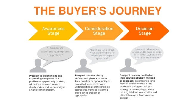Image result for buyer's journey hubspot