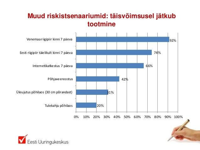 Muud riskistsenaariumid: täisvõimsusel jätkubtootmine20%31%42%66%74%92%0% 10% 20% 30% 40% 50% 60% 70% 80% 90% 100%Tulekahj...