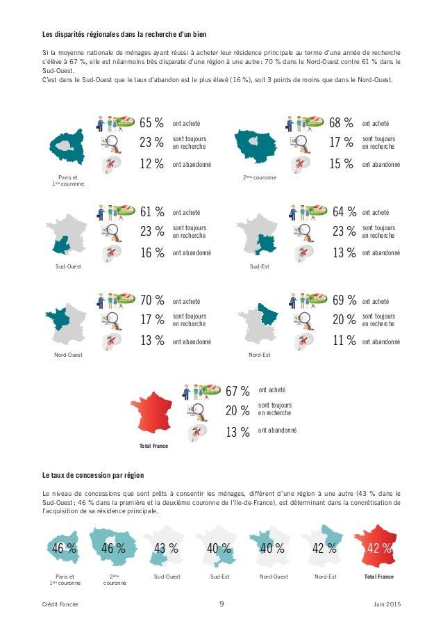 Les disparités régionales dans la recherche d'un bien Si la moyenne nationale de ménages ayant réussi à acheter leur résid...