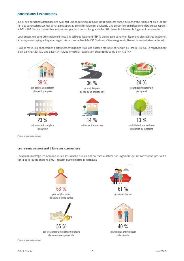 7Crédit Foncier Juin 2015 CONCESSIONS À L'ACQUISITION 42 % des personnes ayant déclaré avoir fait une acquisition au cours...
