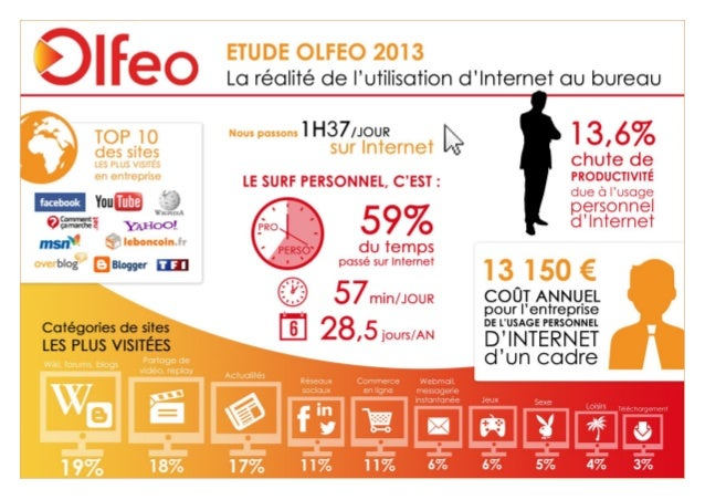 Étude Olfeo 2013 : La réalité de l'utilisation d'Internet au bureau – page : 1/15