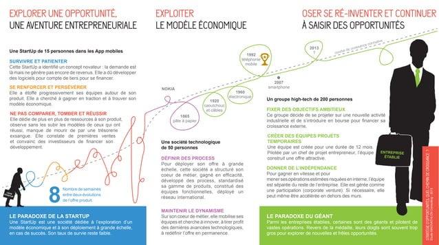 Exploiter le modèle économique 1992 téléphonie mobile  SURVIVRE ET PATIENTER Cette StartUp a identifié un concept novateur...