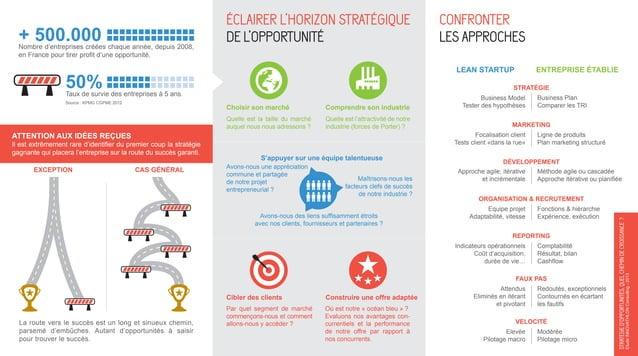 LEAN STARTUP  50%  stratégie  Taux de survie des entreprises à 5 ans. Source : KPMG CGPME 2012  Choisir son marché  Compre...