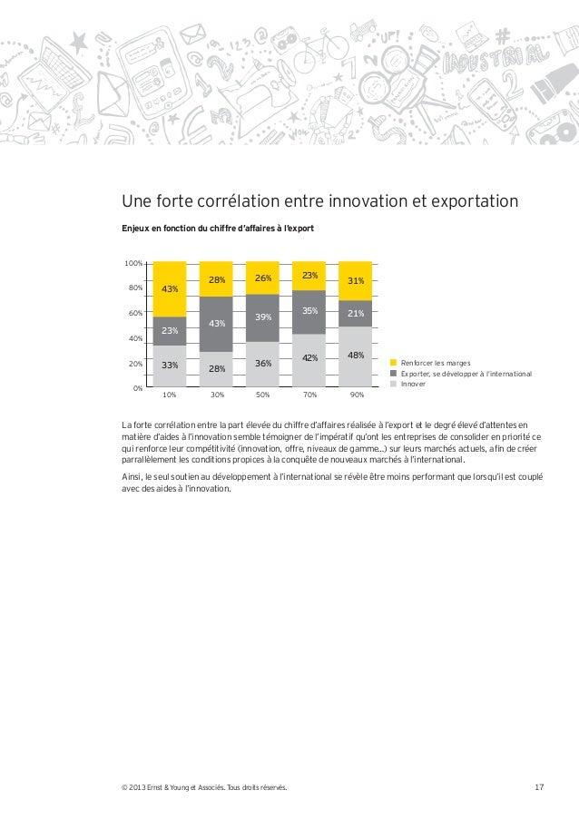 Une forte corrélation entre innovation et exportationEnjeux en fonction du chiffre d'affaires à l'export100%              ...