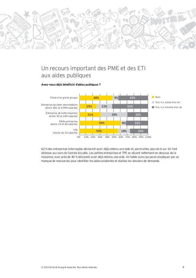 Un recours important des PME et des ETIaux aides publiques        Filiale d'un grand groupe                  48%          ...