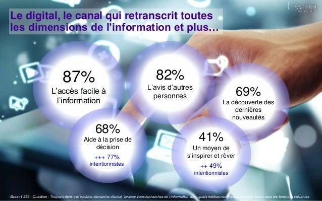Le digital, le canal qui retranscrit toutes  les dimensions de l'information et plus…  hgrhe  87%  L'accès facile à  l'inf...