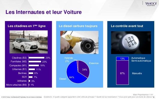 Les Internautes et leur Voiture  Les citadines en 1ère ligne Le diesel carbure toujours Le contrôle avant tout  29%  23%  ...