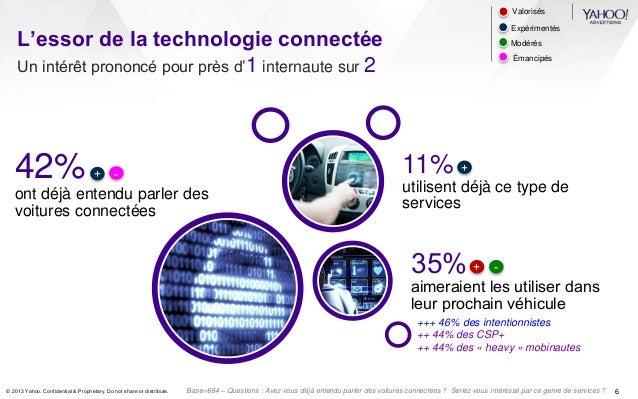 L'essor de la technologie connectée  Un intérêt prononcé pour près d'1 internaute sur 2  42%  ont déjà entendu parler des ...
