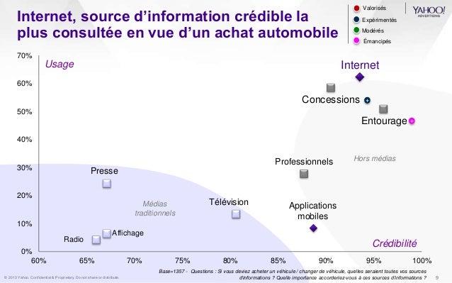 Internet, source d'information crédible la  plus consultée en vue d'un achat automobile  70%  60%  50%  40%  30%  20%  10%...