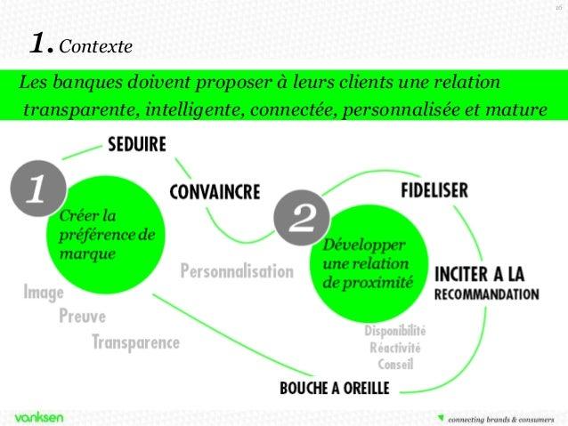 16  1. Contexte Les banques doivent proposer à leurs clients une relation transparente, intelligente, connectée, personnal...