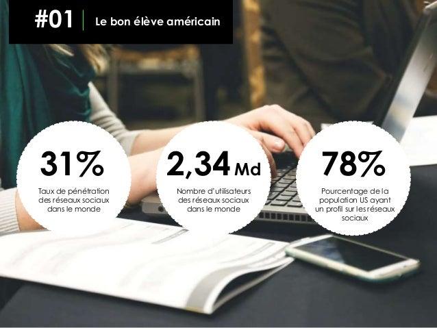 31% Taux de pénétration des réseaux sociaux dans le monde 2,34Md Nombre d'utilisateurs des réseaux sociaux dans le monde 7...