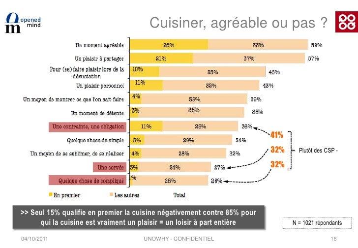 Etude comportements cuisine opened mind qooq for Cuisinier etude
