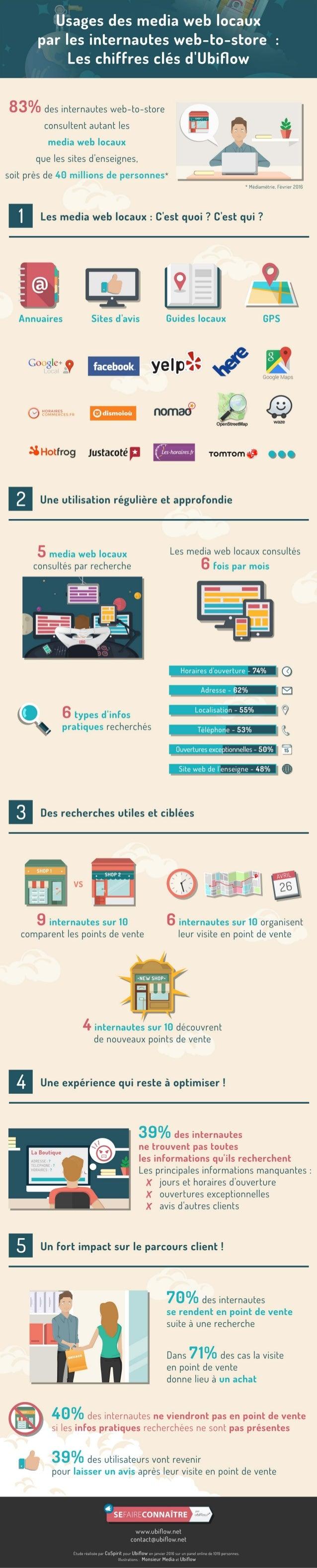 Web-to-store : Usages des media web locaux par les internautes
