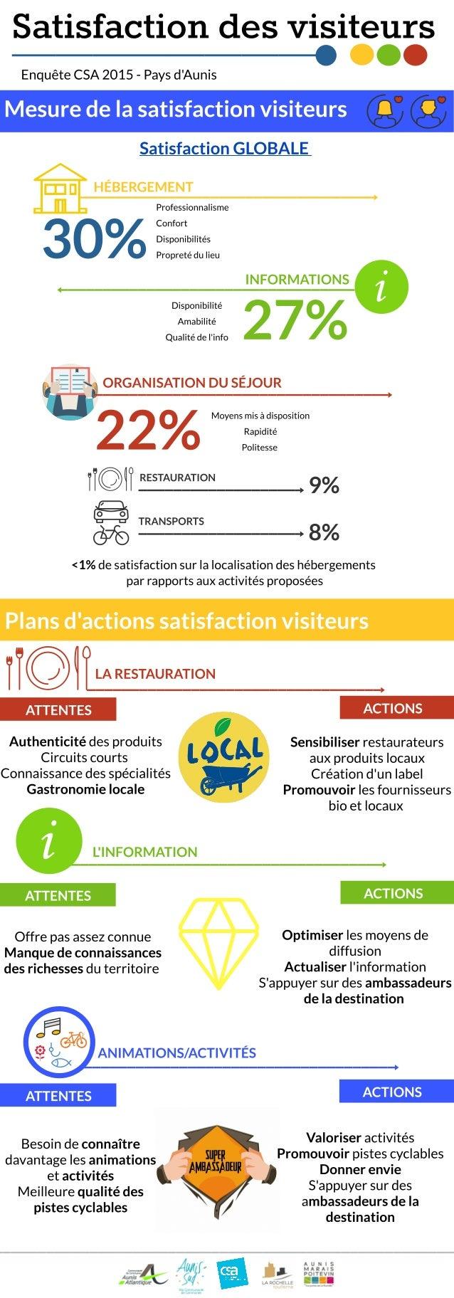 Etude CSA sur la satisfaction des visiteurs en Pays d'Aunis 2015