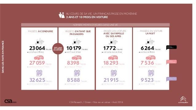 DANSLESFAITSENFRANCE AU COURS DE SA VIE, UN FRANÇAIS PASSE EN MOYENNE 3 ANS ET 10 MOIS EN VOITURE … PASSÉES À CONDUIRE … P...