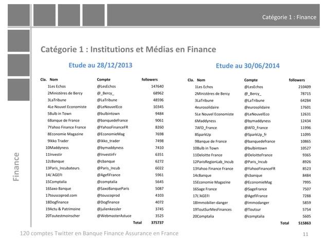 Catégorie 1 : Finance 11 Catégorie 1 : Institutions et Médias en Finance 120 comptes Twitter en Banque Finance Assurance e...