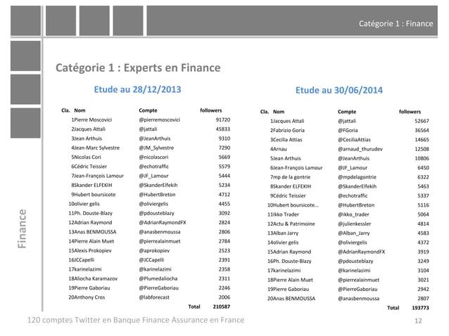 Catégorie 1 : Finance 12 Catégorie 1 : Experts en Finance 120 comptes Twitter en Banque Finance Assurance en France Financ...