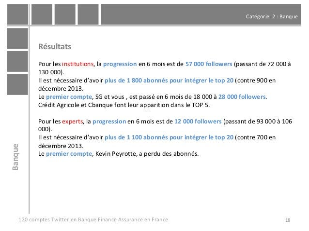 Catégorie 2 : Banque 18 Résultats Pour les institutions, la progression en 6 mois est de 57 000 followers (passant de 72 0...