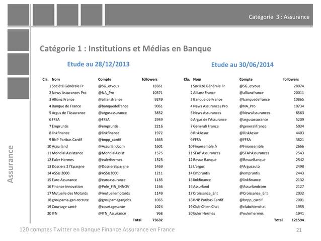 Catégorie 3 : Assurance 21 Catégorie 1 : Institutions et Médias en Banque 120 comptes Twitter en Banque Finance Assurance ...