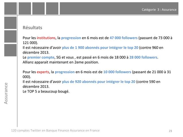 Catégorie 3 : Assurance 23 Résultats Pour les institutions, la progression en 6 mois est de 47 000 followers (passant de 7...