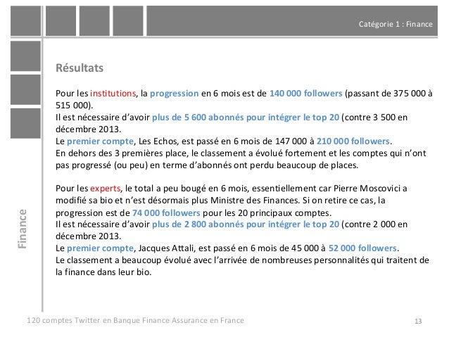 Catégorie 1 : Finance 13 Résultats Pour les institutions, la progression en 6 mois est de 140 000 followers (passant de 37...