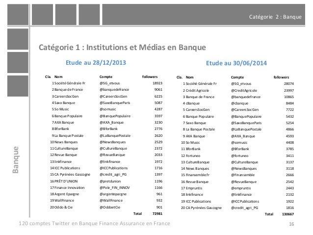 Catégorie 2 : Banque 16 Catégorie 1 : Institutions et Médias en Banque 120 comptes Twitter en Banque Finance Assurance en ...