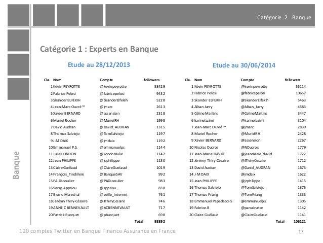 Catégorie 2 : Banque 17 Catégorie 1 : Experts en Banque 120 comptes Twitter en Banque Finance Assurance en France Banque E...