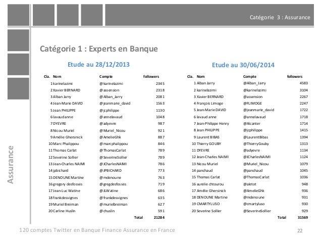 Catégorie 3 : Assurance 22 Catégorie 1 : Experts en Banque 120 comptes Twitter en Banque Finance Assurance en France Assur...