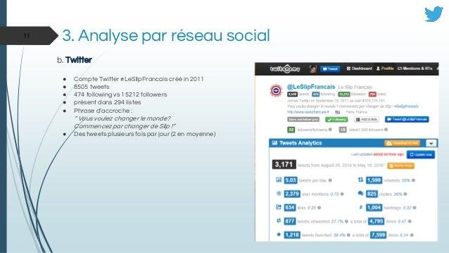3. Analyse par réseau social b. Twitter ● Compte Twitter #LeSlipFrancais créé in 2011 ● 8505 tweets ● 474 following vs 152...