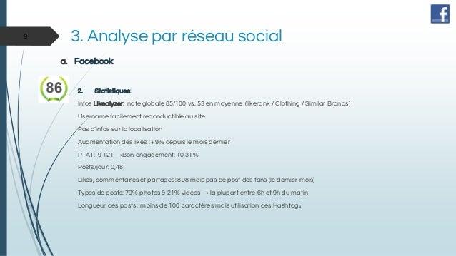 3. Analyse par réseau social a. Facebook 2. Statistiques: Infos Likealyzer: note globale 85/100 vs. 53 en moyenne (likeran...