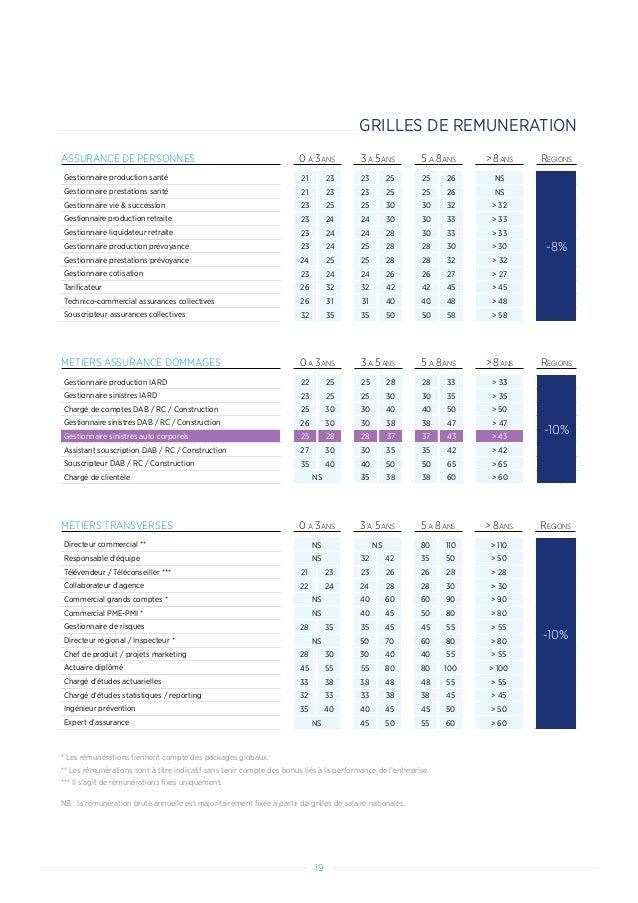 19 ASSURANCE DE PERSONNES 0 A 3ANS 3 A 5ANS 5 A 8ANS  8ANS REGIONS Gestionnaire production santé 21 23 23 25 25 26 NS -8% ...