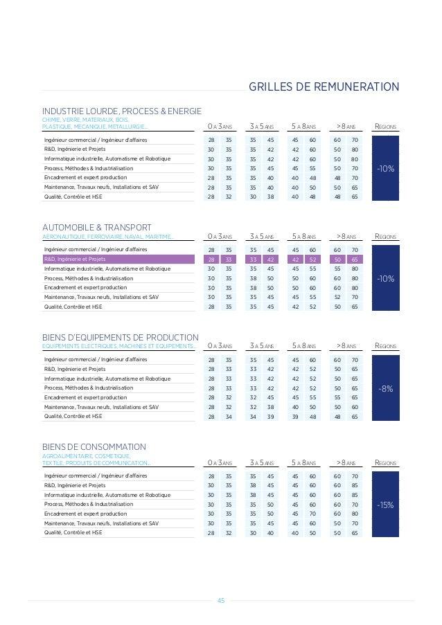 Etude de remuneration Hays 2018