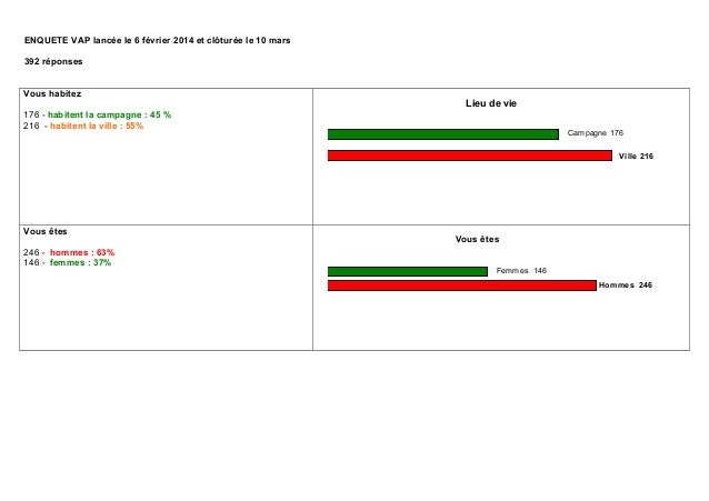 ENQUETE VAP lancée le 6 février 2014 et clôturée le 10 mars 392 réponses Vous habitez 176 - habitent la campagne : 45 % 21...