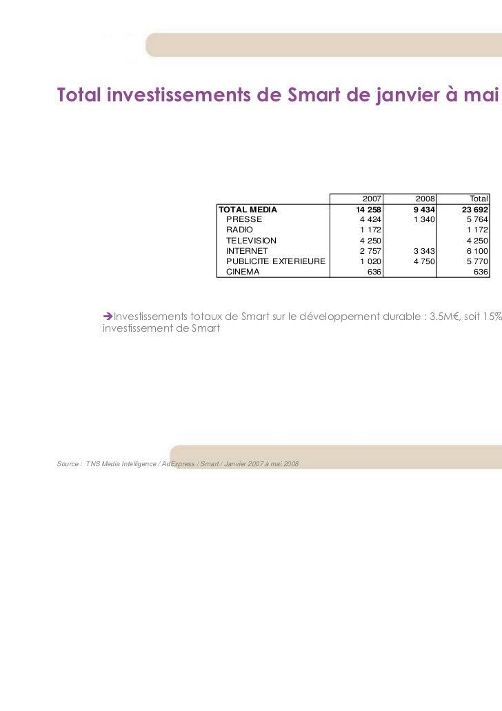 Total investissements de Smart de janvier à mai 2008                                                                      ...