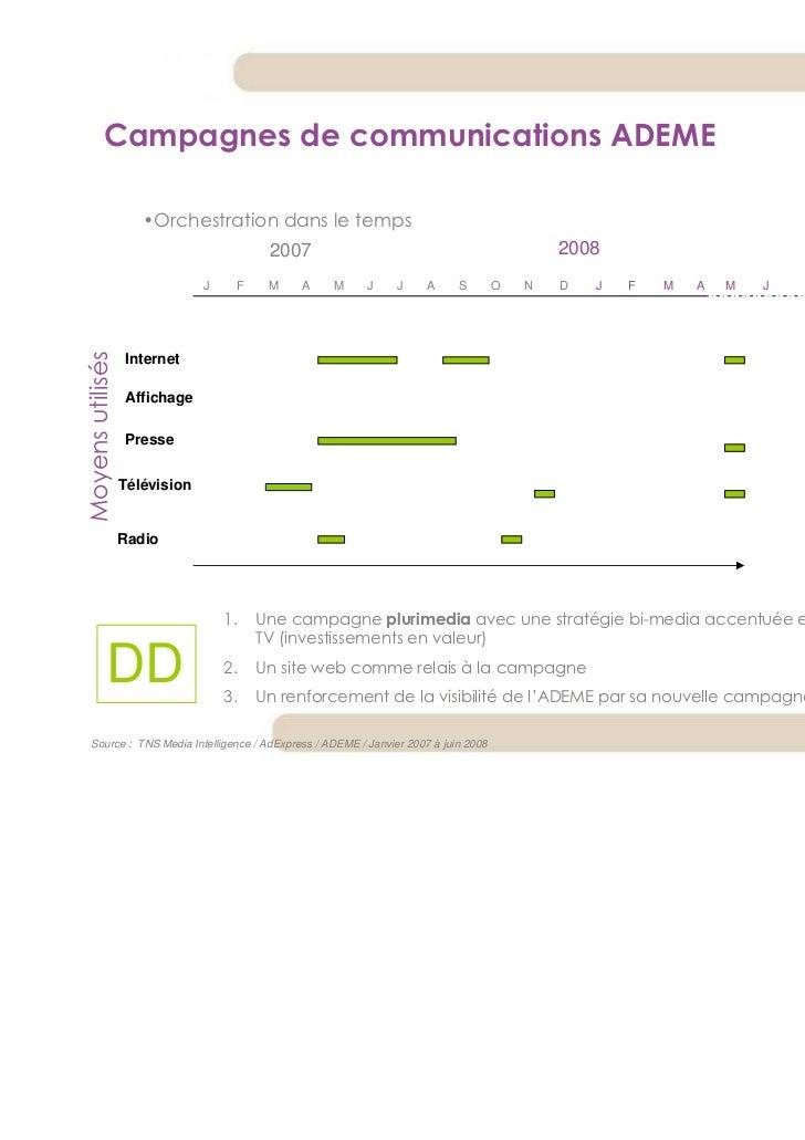 Campagnes de communications ADEME                     •Orchestration dans le temps                                        ...