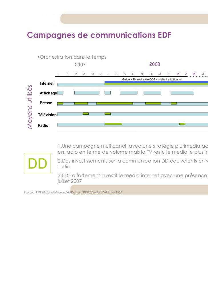 Campagnes de communications EDF                    •Orchestration dans le temps                                         20...